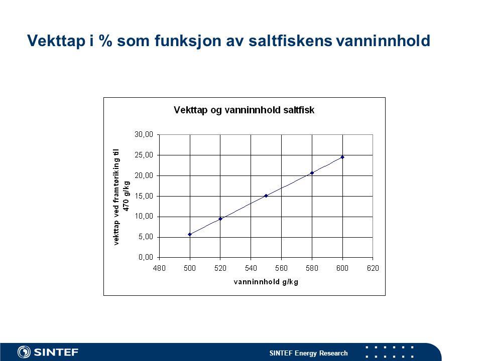 Vekttap i % som funksjon av saltfiskens vanninnhold