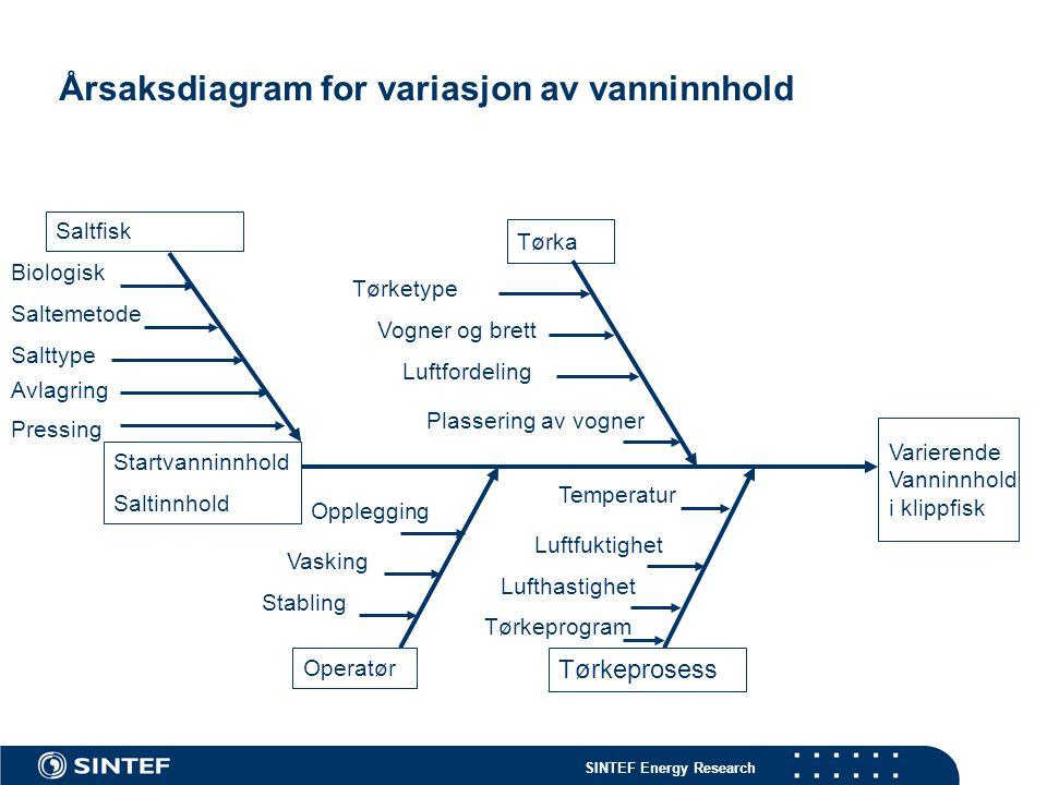 Årsaksdiagram for variasjon av vanninnhold