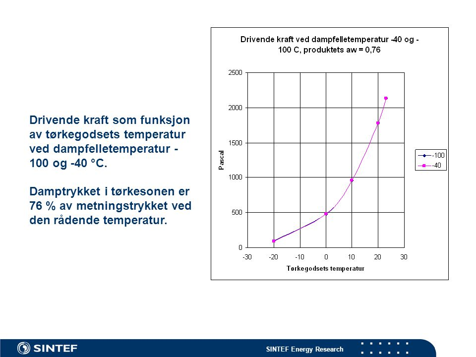 Drivende kraft som funksjon av tørkegodsets temperatur ved dampfelletemperatur -100 og -40 °C.