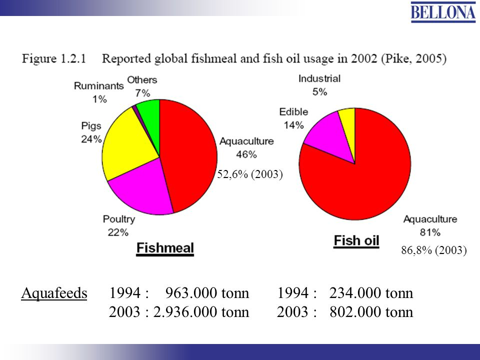 52,6% (2003) 86,8% (2003) Aquafeeds. 1994 : 963.000 tonn. 2003 : 2.936.000 tonn. 1994 : 234.000 tonn.