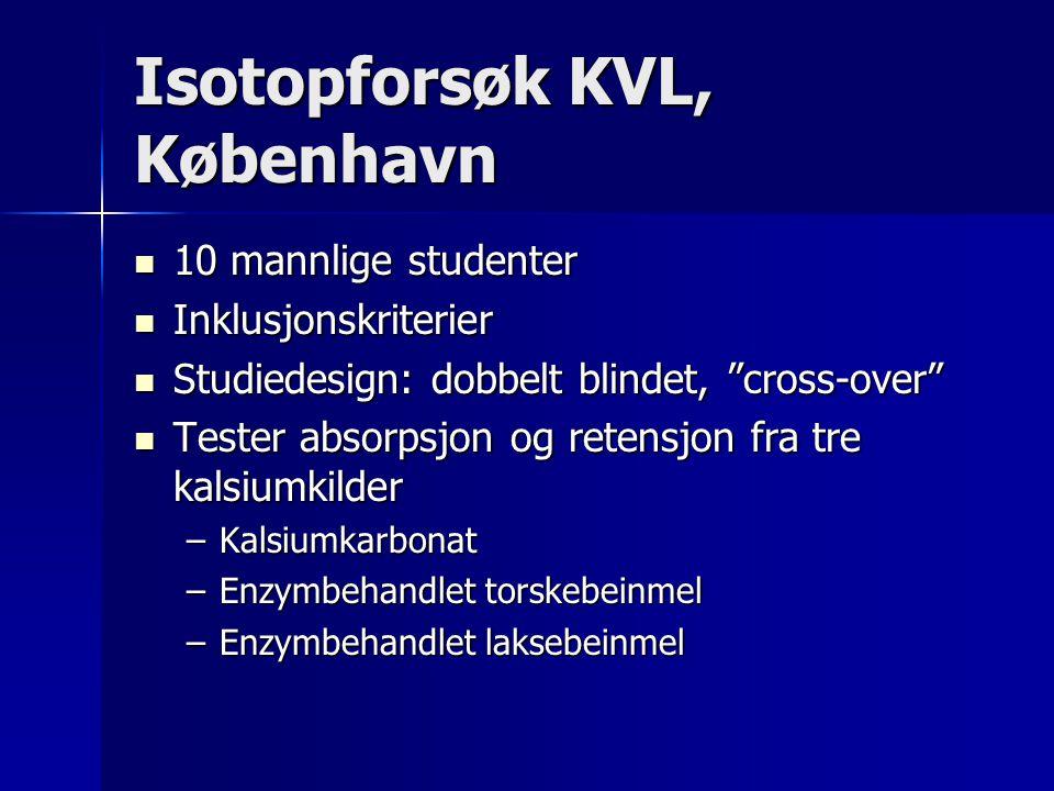 Isotopforsøk KVL, København