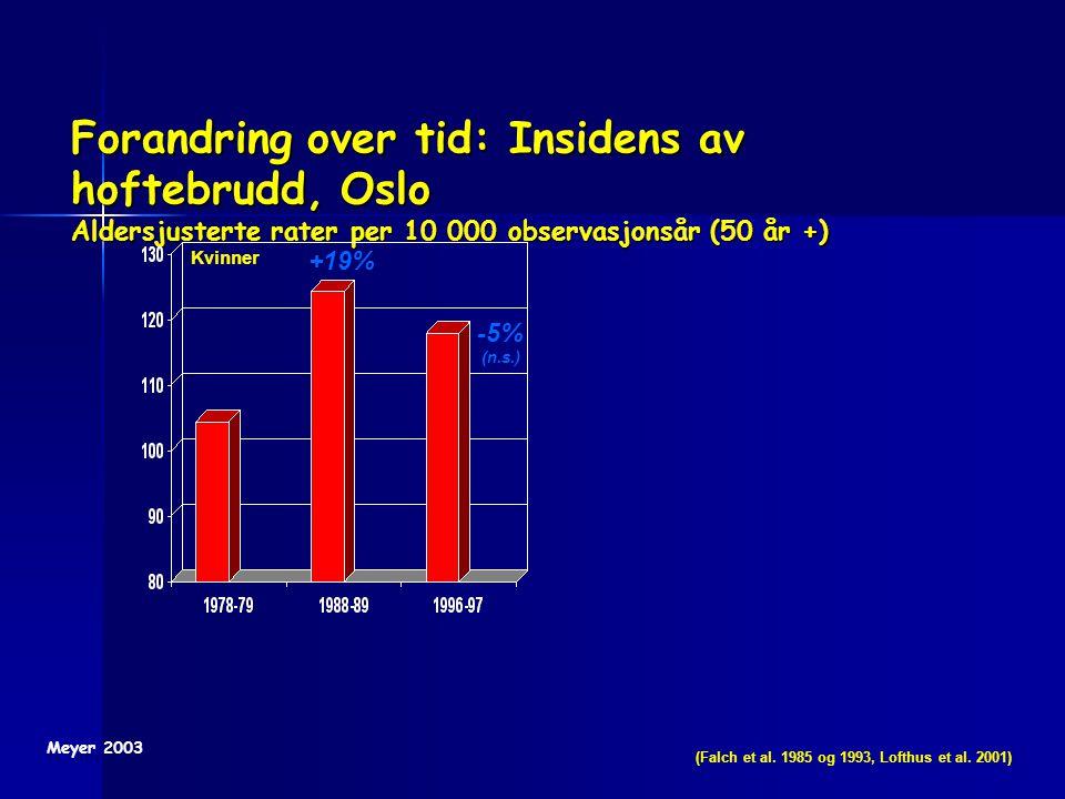 Forandring over tid: Insidens av hoftebrudd, Oslo Aldersjusterte rater per 10 000 observasjonsår (50 år +)
