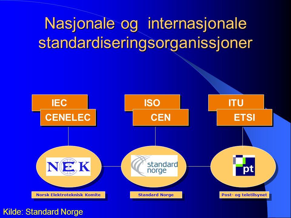 Nasjonale og internasjonale standardiseringsorganissjoner