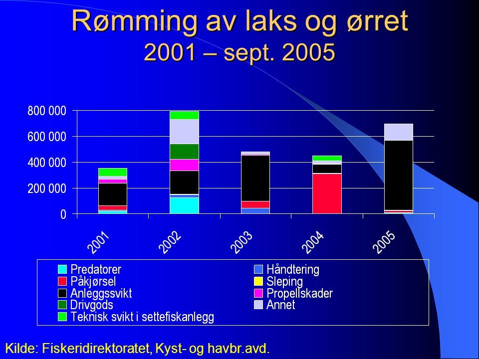 Rømming av laks og ørret 2001 – sept. 2005