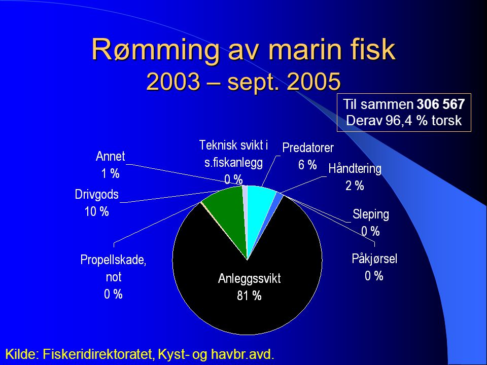 Rømming av marin fisk 2003 – sept. 2005