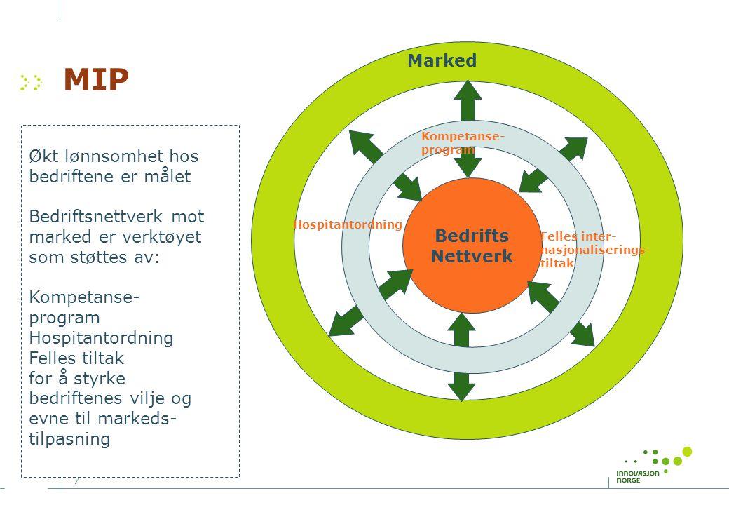 MIP Marked Økt lønnsomhet hos bedriftene er målet