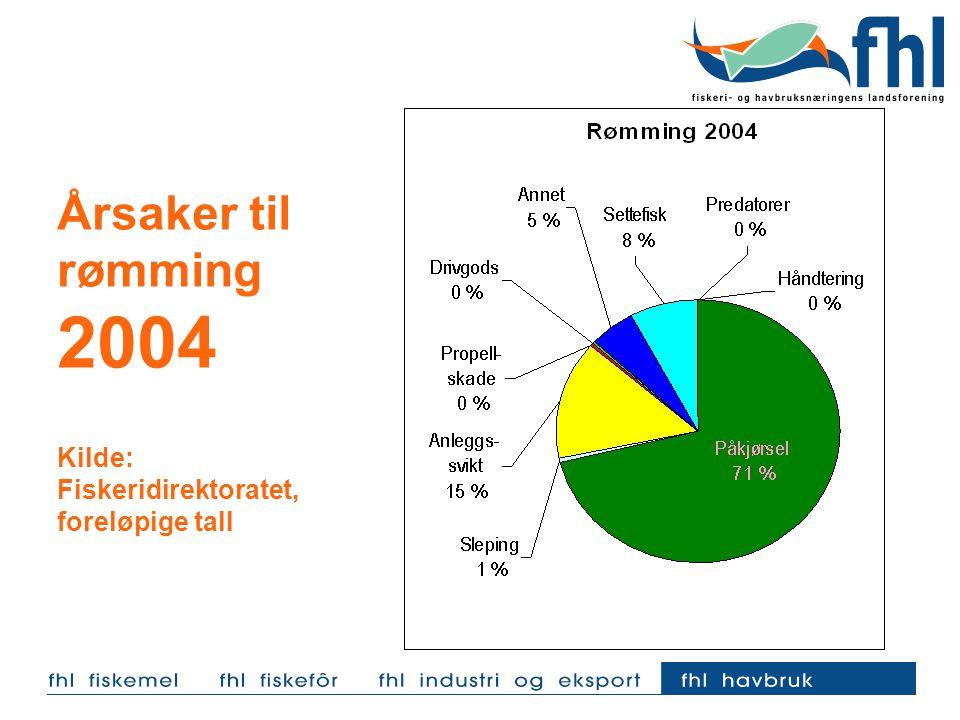 Årsaker til rømming 2004 Kilde: Fiskeridirektoratet, foreløpige tall