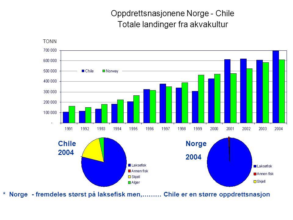 Oppdrettsnasjonene Norge - Chile Totale landinger fra akvakultur