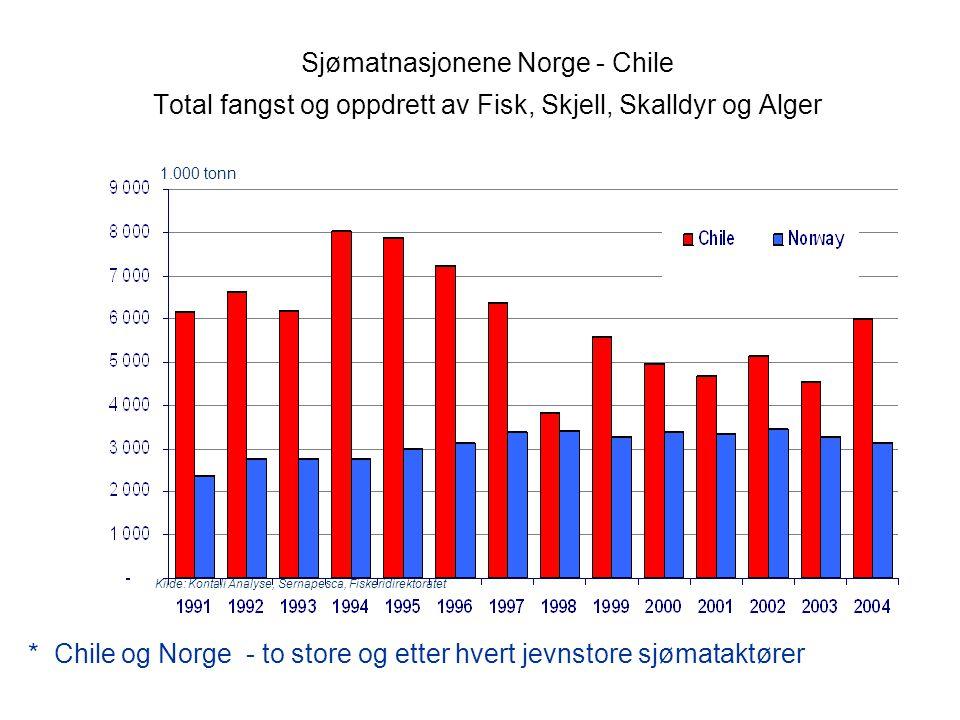* Chile og Norge - to store og etter hvert jevnstore sjømataktører