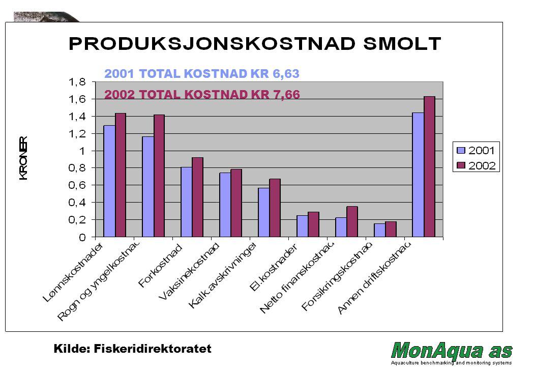 2001 TOTAL KOSTNAD KR 6,63 2002 TOTAL KOSTNAD KR 7,66 Kilde: Fiskeridirektoratet