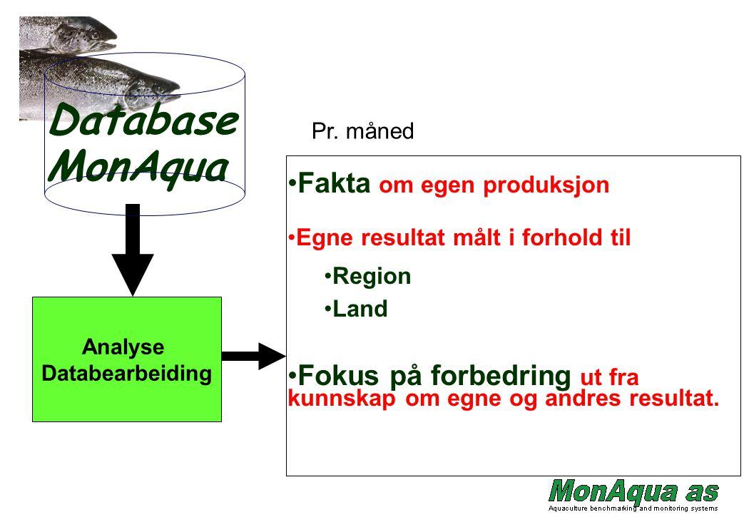 Database MonAqua Fakta om egen produksjon