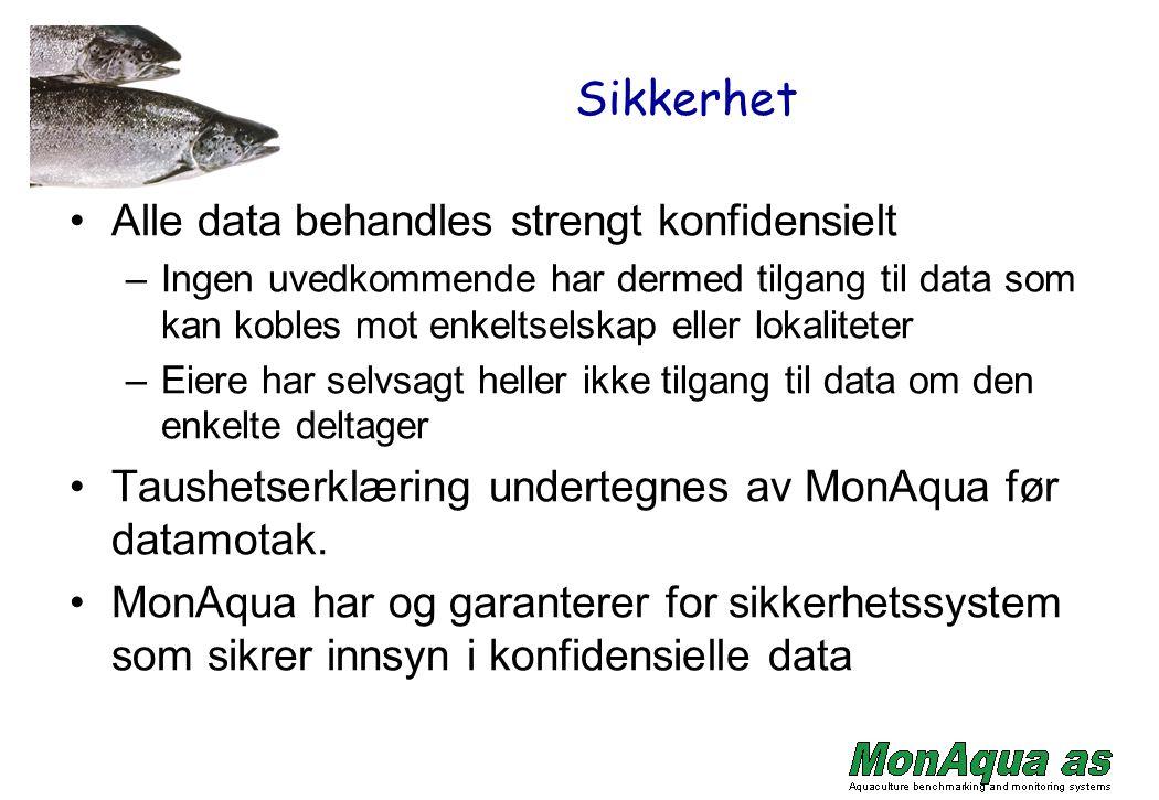 Sikkerhet Alle data behandles strengt konfidensielt