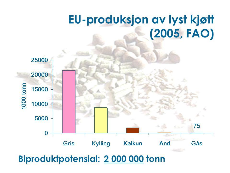 EU-produksjon av lyst kjøtt (2005, FAO)