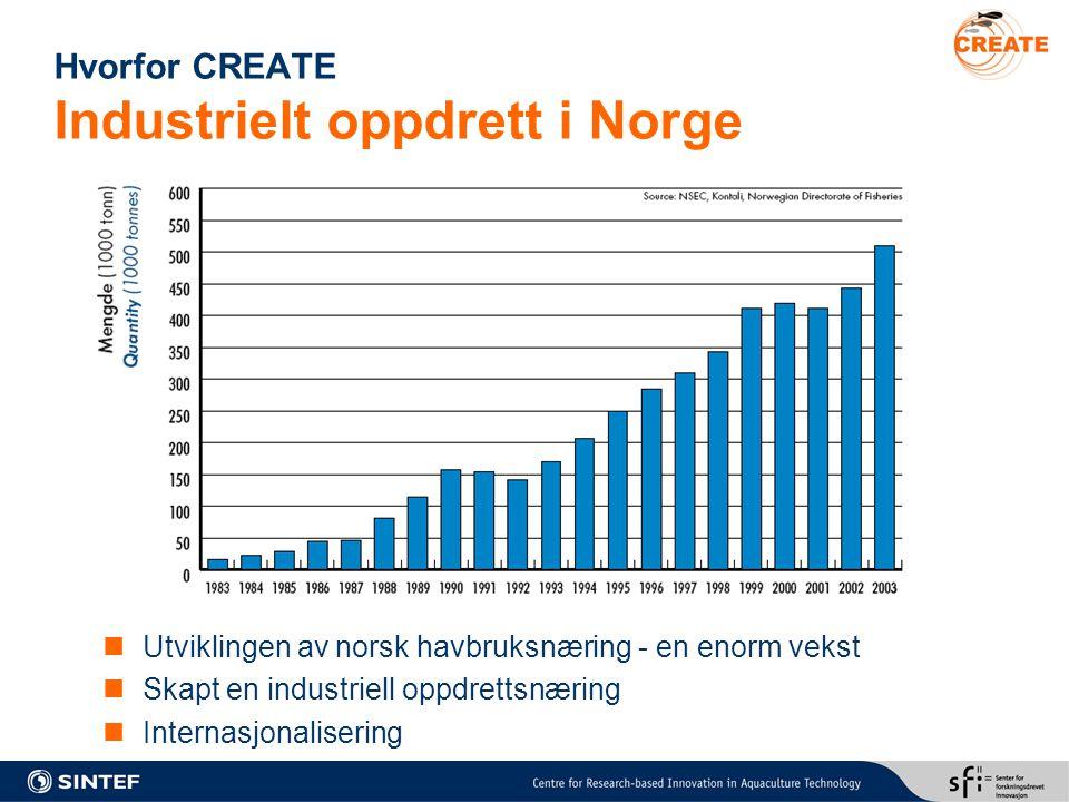 Hvorfor CREATE Industrielt oppdrett i Norge