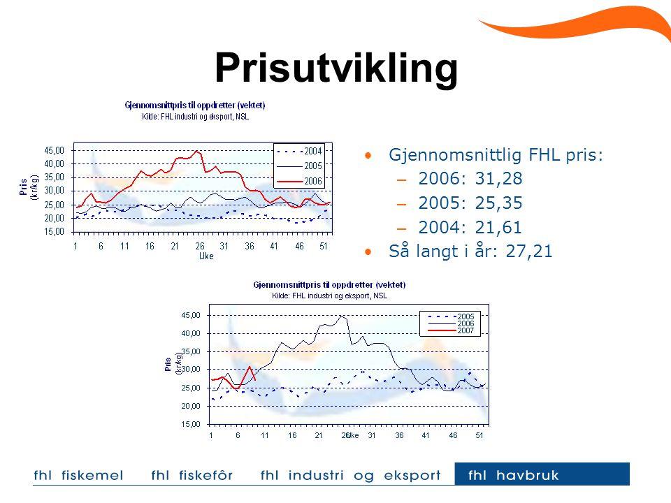 Prisutvikling Gjennomsnittlig FHL pris: 2006: 31,28 2005: 25,35