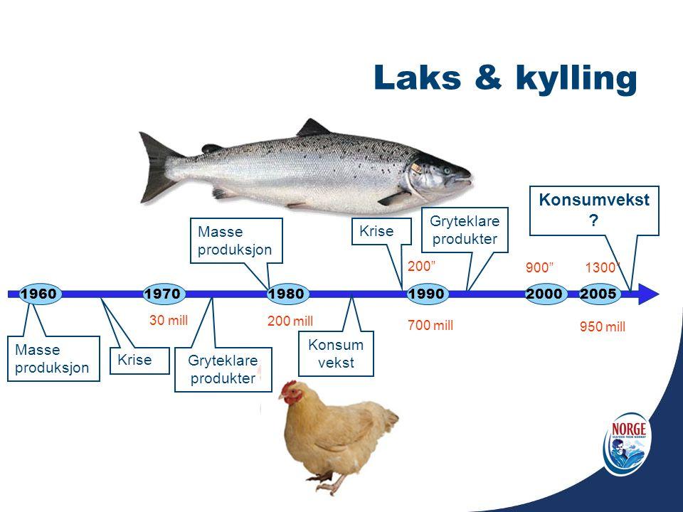 Laks & kylling Konsumvekst Gryteklare produkter Konsumvekst Masse