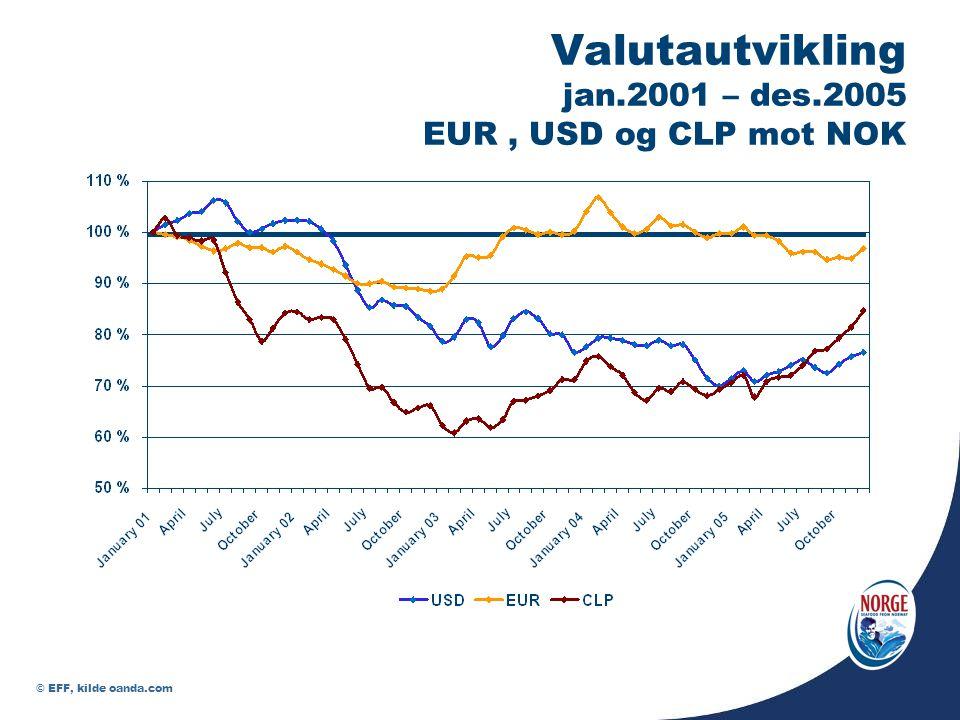 Valutautvikling jan.2001 – des.2005 EUR , USD og CLP mot NOK