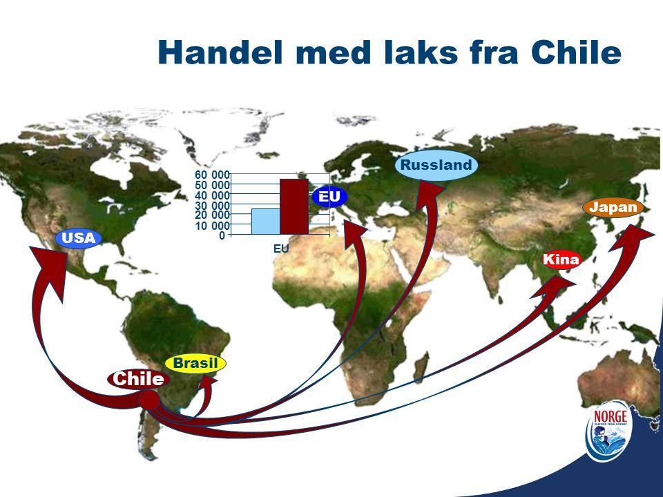 Handel med laks fra Chile