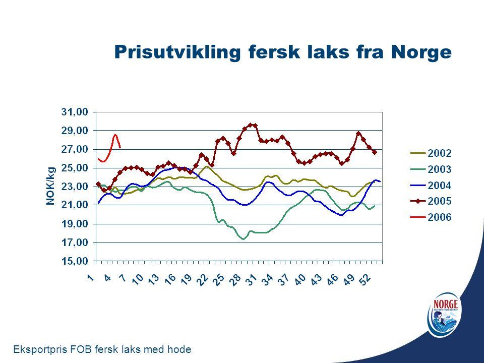 Prisutvikling fersk laks fra Norge