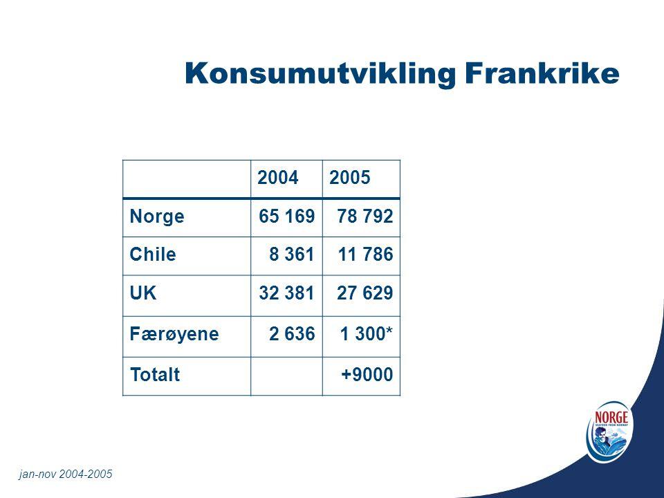 Konsumutvikling Frankrike