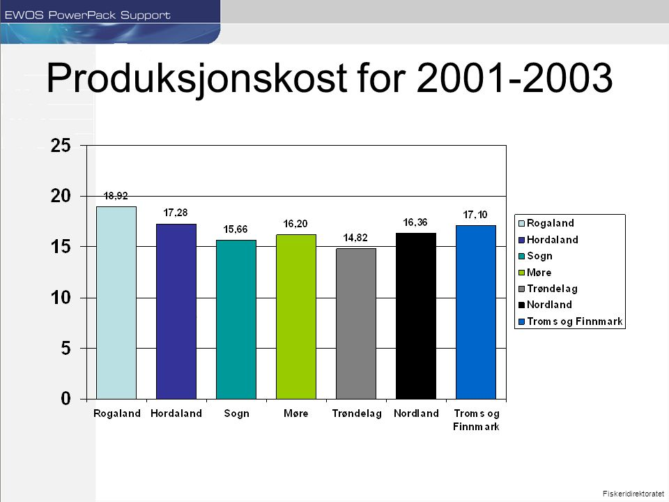 Produksjonskost for 2001-2003 Fiskeridirektoratet