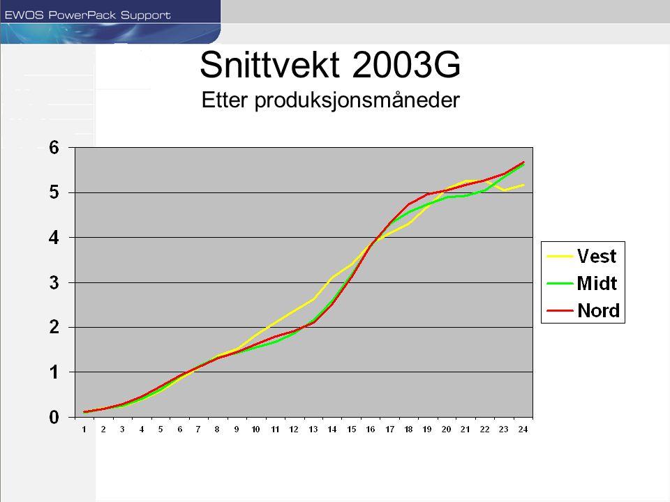 Snittvekt 2003G Etter produksjonsmåneder