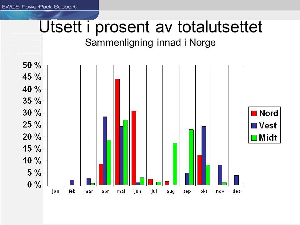 Utsett i prosent av totalutsettet Sammenligning innad i Norge