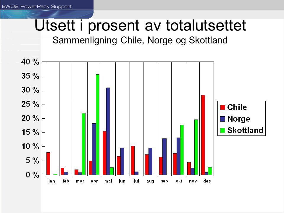 Utsett i prosent av totalutsettet Sammenligning Chile, Norge og Skottland