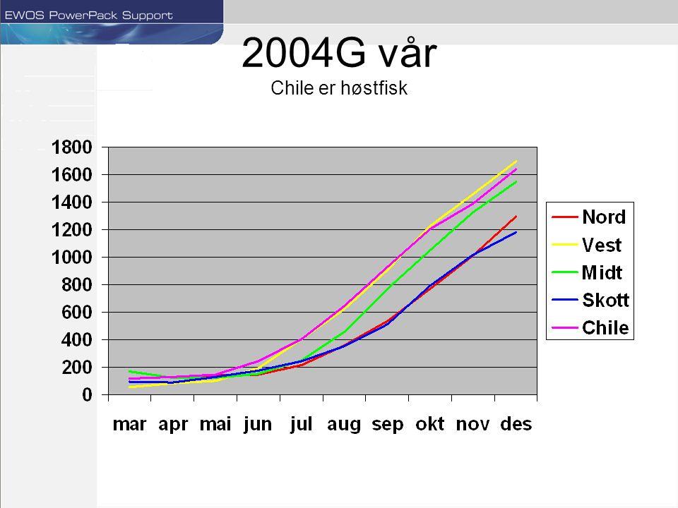 2004G vår Chile er høstfisk