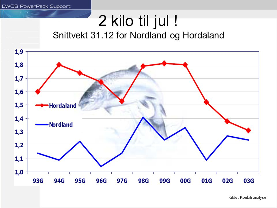 2 kilo til jul ! Snittvekt 31.12 for Nordland og Hordaland