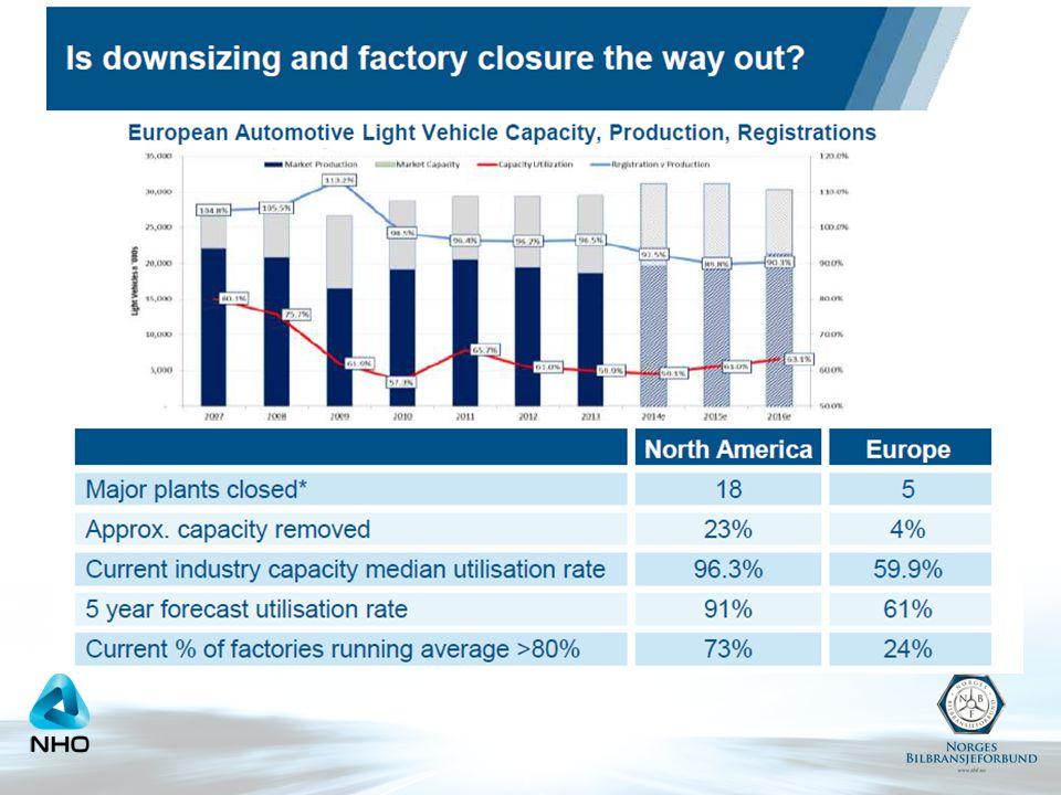 Altfor mange produksjonsanlegg for personbiler i Europa (og ikke mange varslede nedleggelser) og kraftig overproduksjon (push) bidrar til voldsom rabattering og en- dags registreringer av nye biler i Europa for å unngå lageroppbygging (det produseres mer enn 20 % flere biler enn markedet p.t. etterspør = push)