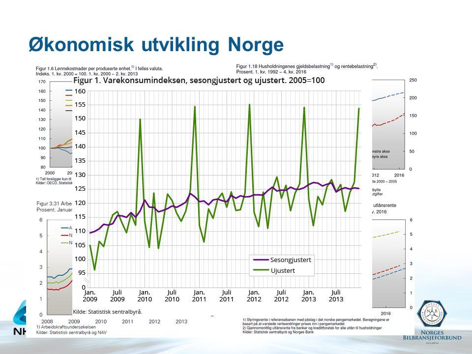 Økonomisk utvikling Norge
