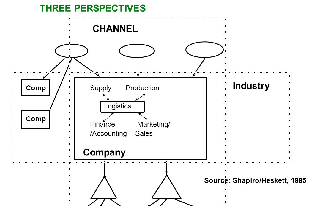 THREE PERSPECTIVES CHANNEL Industry Company Comp Supply Production