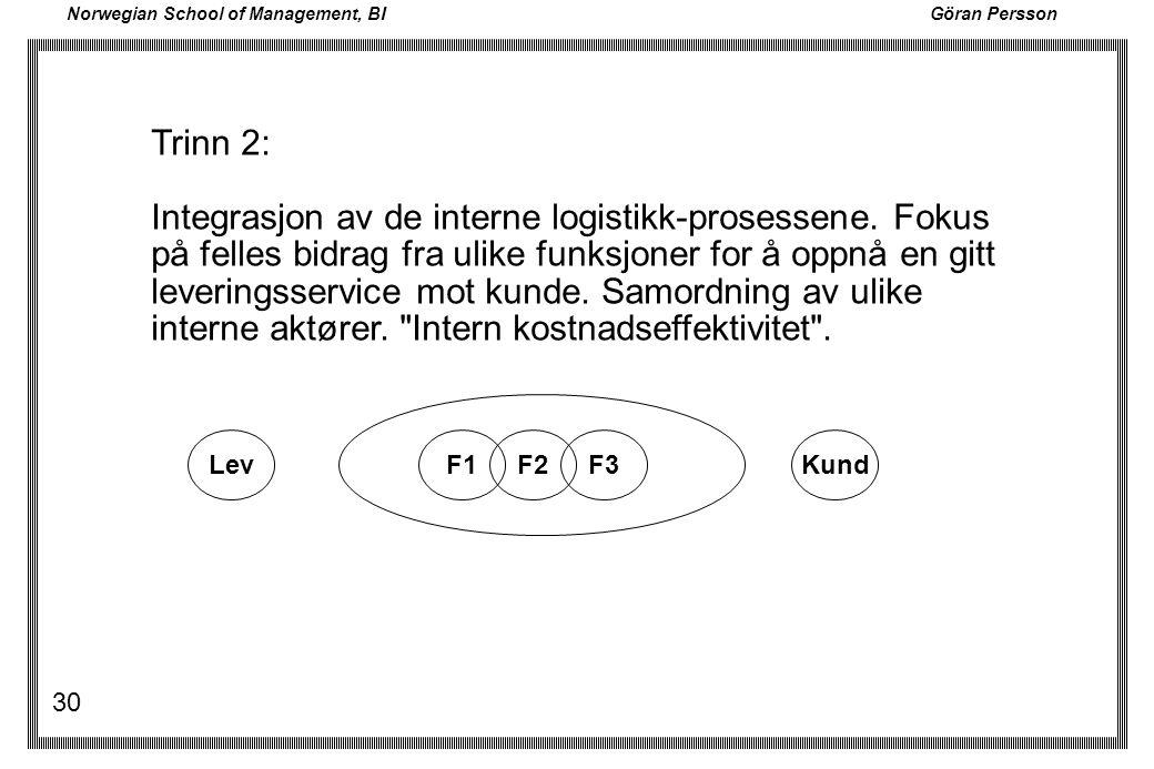 Integrasjon av de interne logistikk-prosessene. Fokus