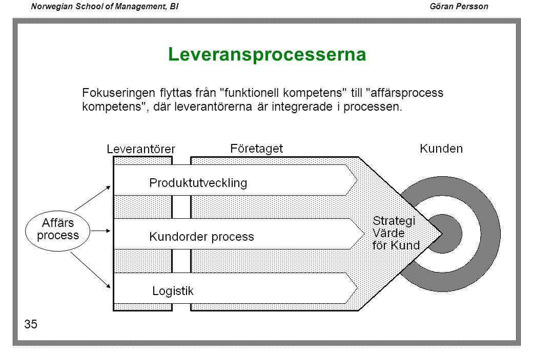 Leveransprocesserna Fokuseringen flyttas från funktionell kompetens till affärsprocess kompetens , där leverantörerna är integrerade i processen.