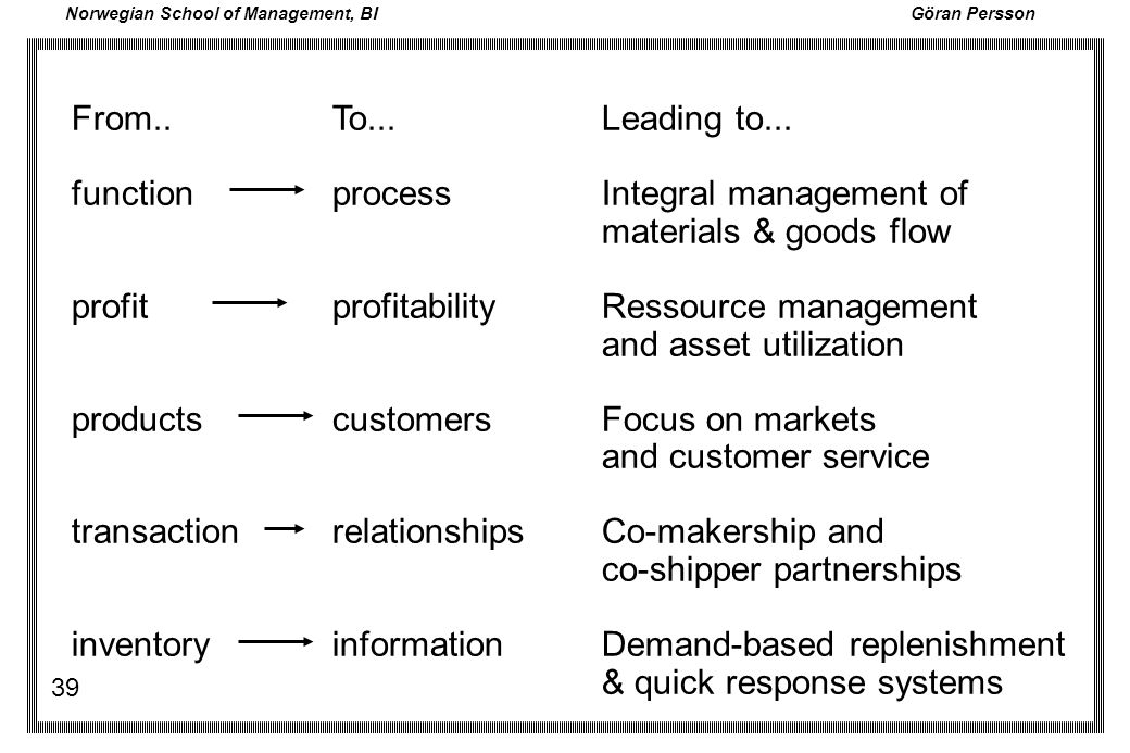 From.. function. profit. products. transaction. inventory. To... process. profitability. customers.