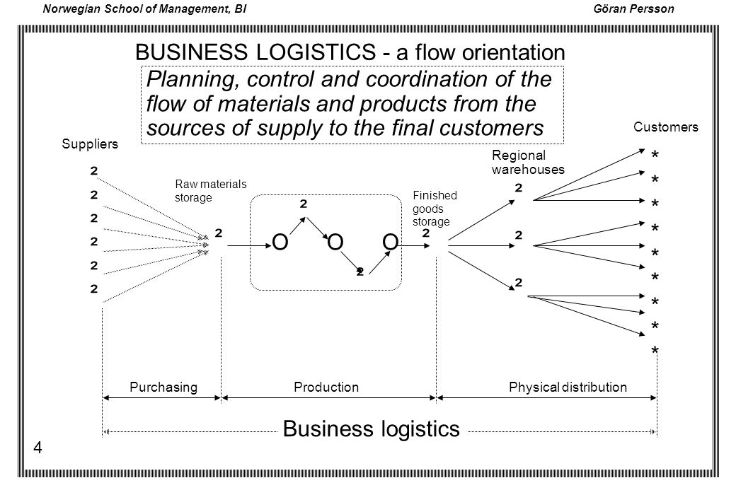 BUSINESS LOGISTICS - a flow orientation