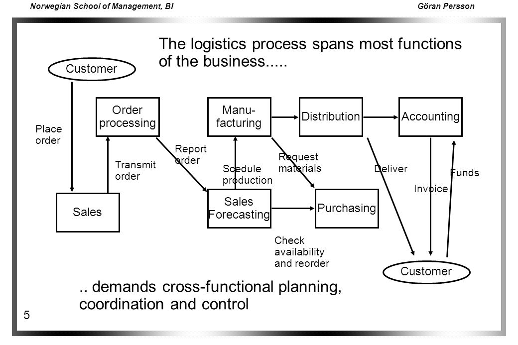 The logistics process spans most functions of the business.....