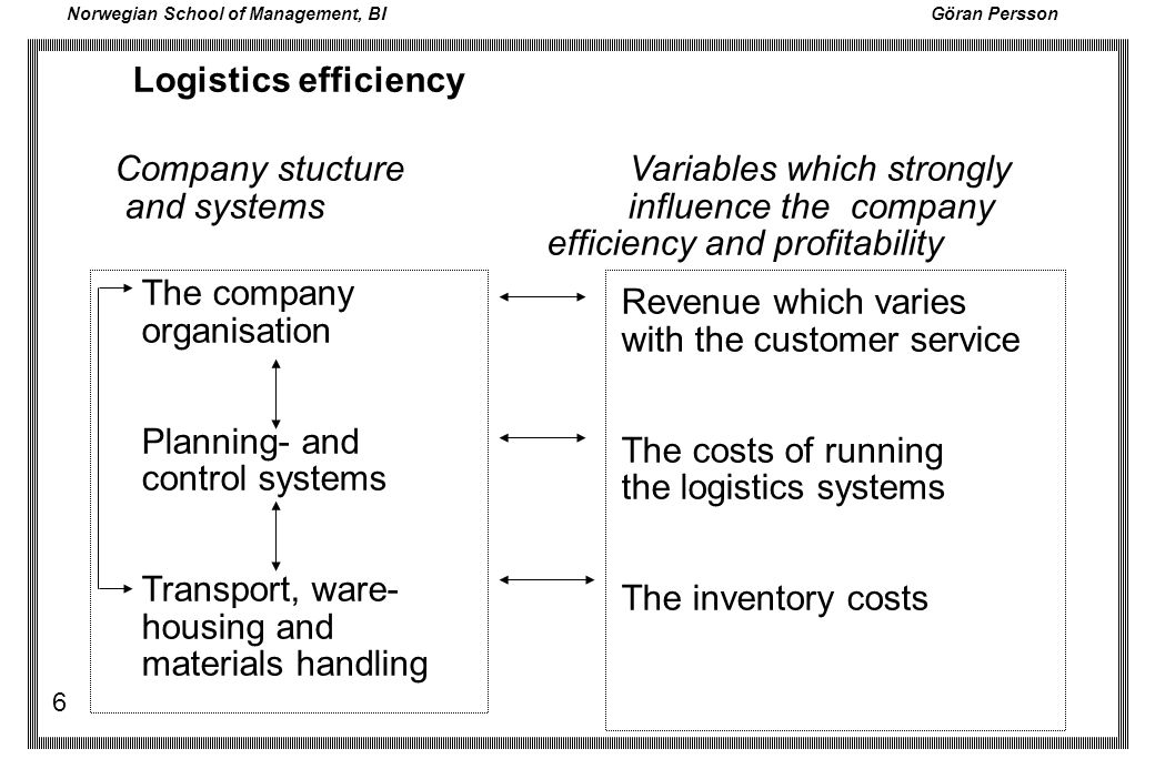 Logistics efficiency Company stucture Variables which strongly.