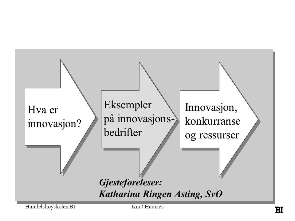 Eksempler Innovasjon, Hva er på innovasjons- konkurranse innovasjon