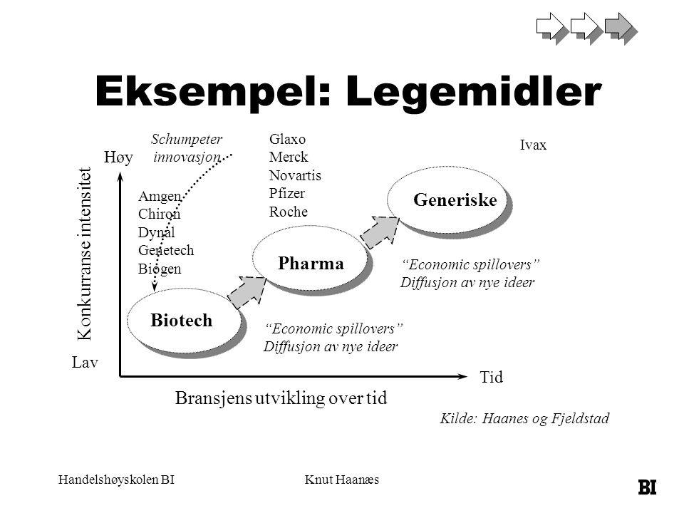 Eksempel: Legemidler Generiske Konkurranse intensitet Pharma Biotech