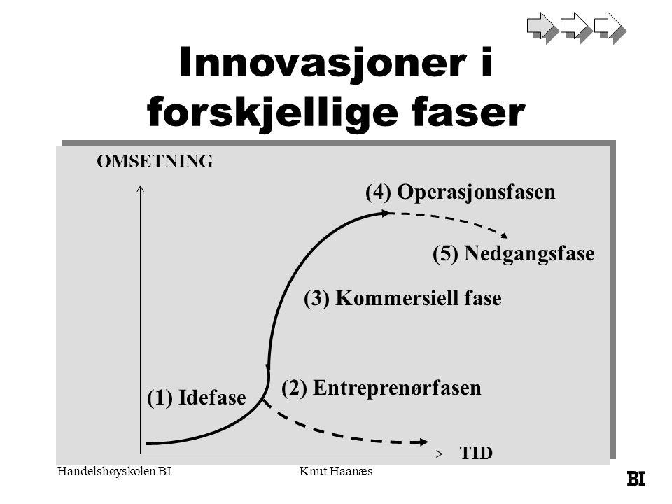 Innovasjoner i forskjellige faser