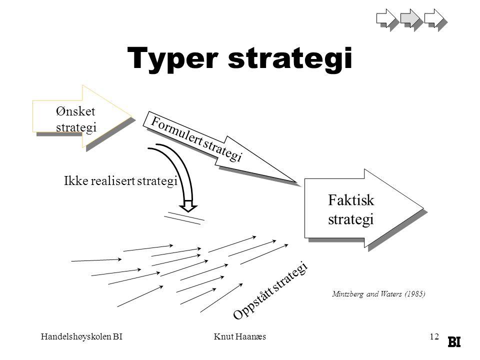 Typer strategi Faktisk strategi Ønsket strategi Formulert strategi