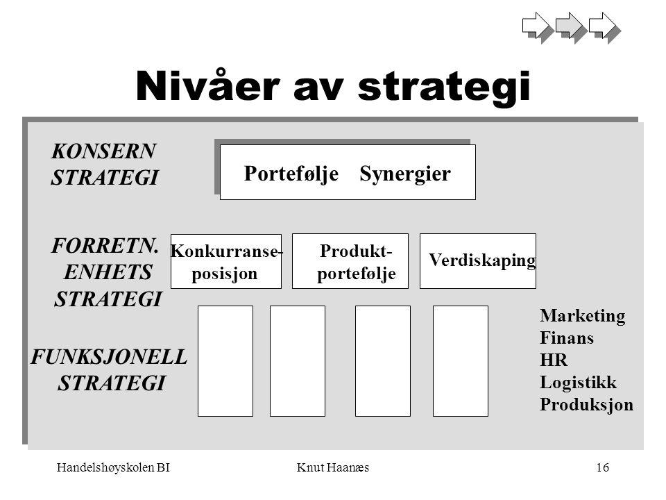 Nivåer av strategi KONSERN STRATEGI Portefølje Synergier FORRETN.