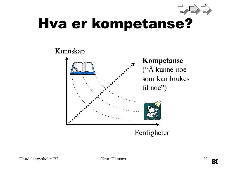 Hva er kompetanse Kunnskap Kompetanse ( Å kunne noe som kan brukes
