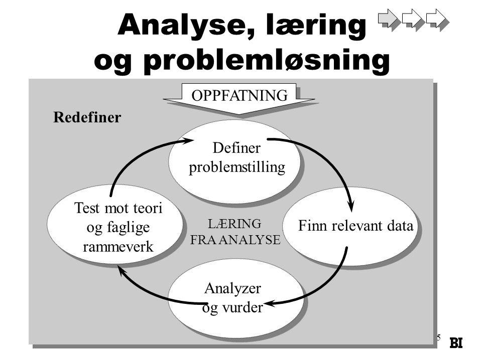 Definer problemstilling