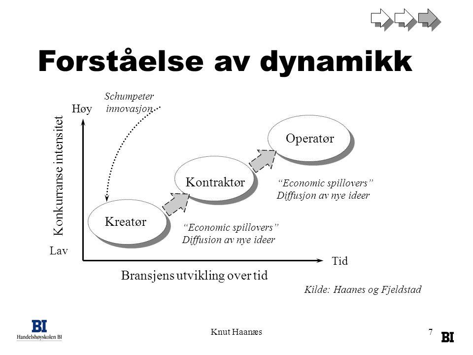 Forståelse av dynamikk