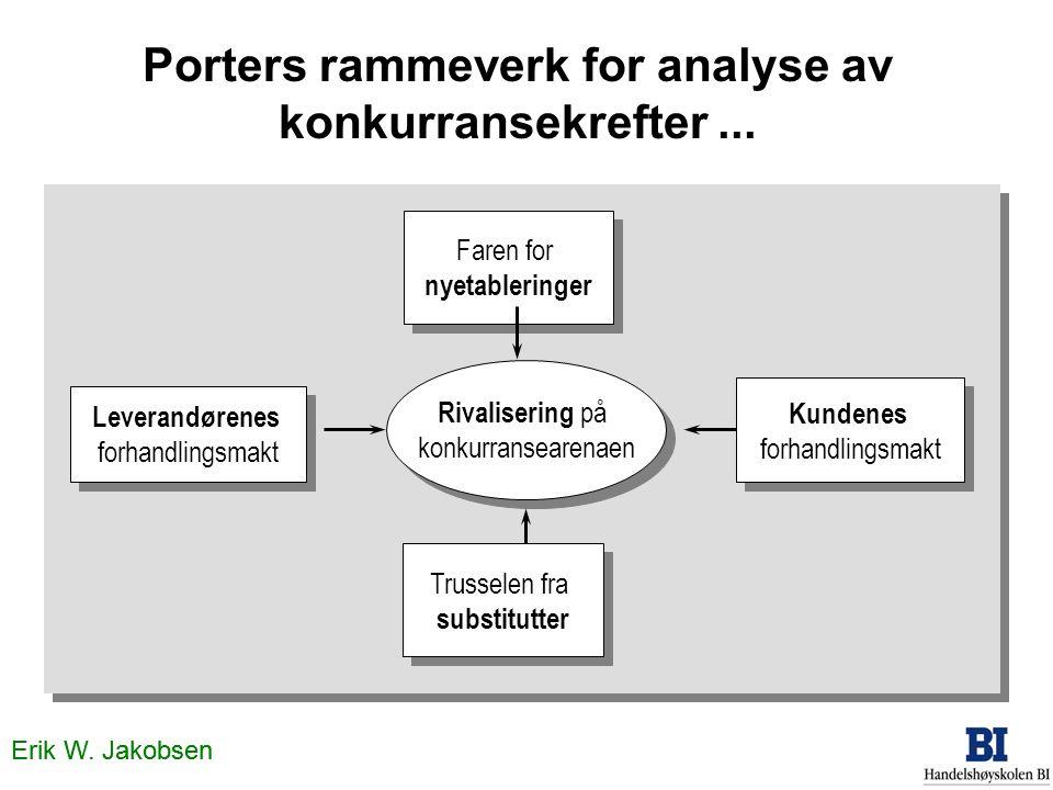 Porters rammeverk for analyse av konkurransekrefter ...