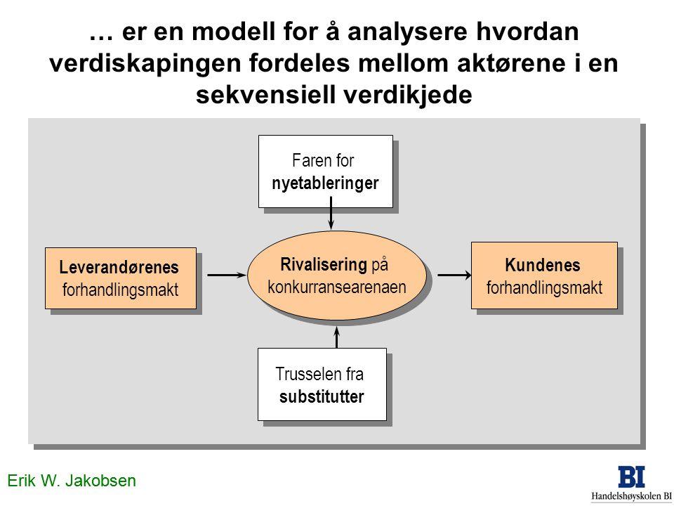 … er en modell for å analysere hvordan verdiskapingen fordeles mellom aktørene i en sekvensiell verdikjede