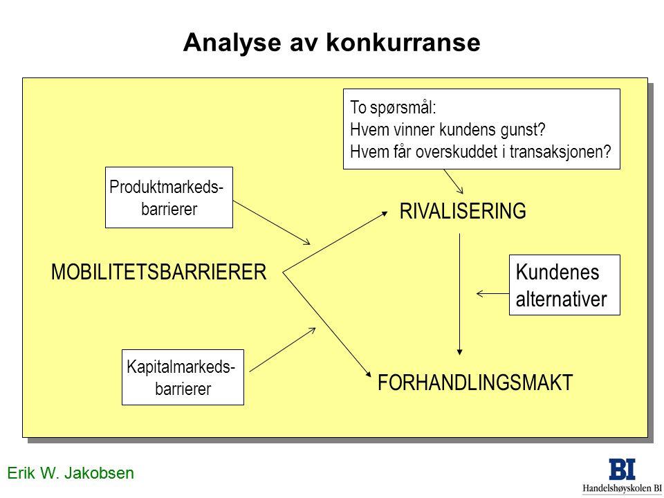 Analyse av konkurranse